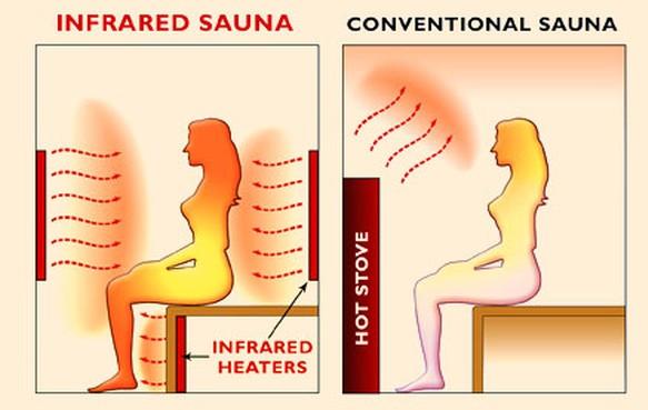 Infrared Sauna Benefits vs Traditional